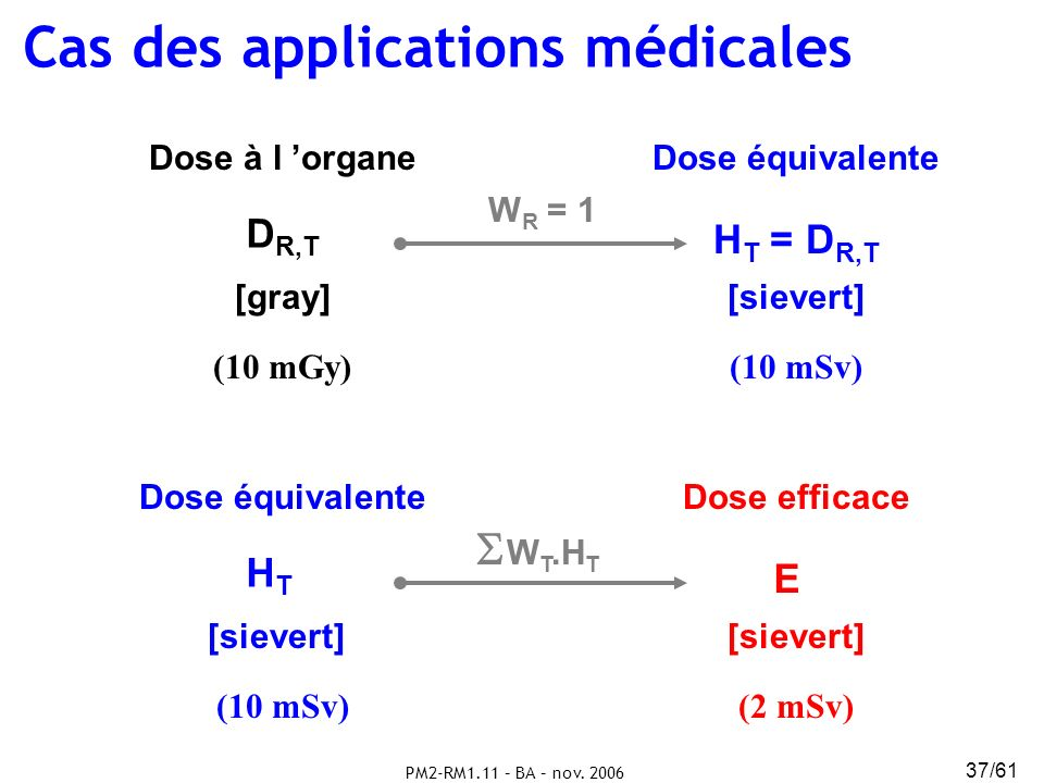 Cas des applications médicales