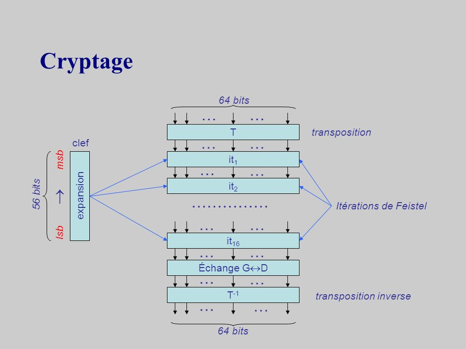 Cryptage … … … … … …  …………… … … … … … … … … 64 bits T transposition