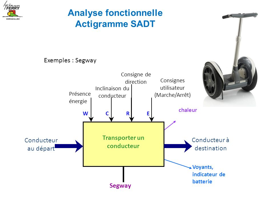 Analyse fonctionnelle Transporter un conducteur