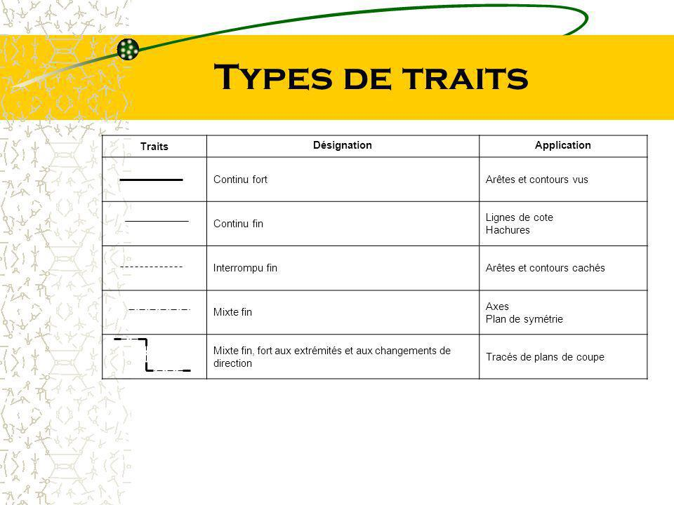 Types de traits Traits Désignation Application Continu fort