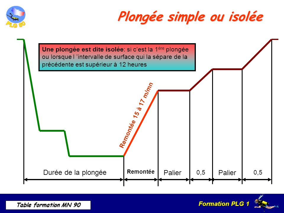 Plongée simple ou isolée