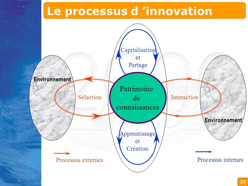 Le processus d 'innovation