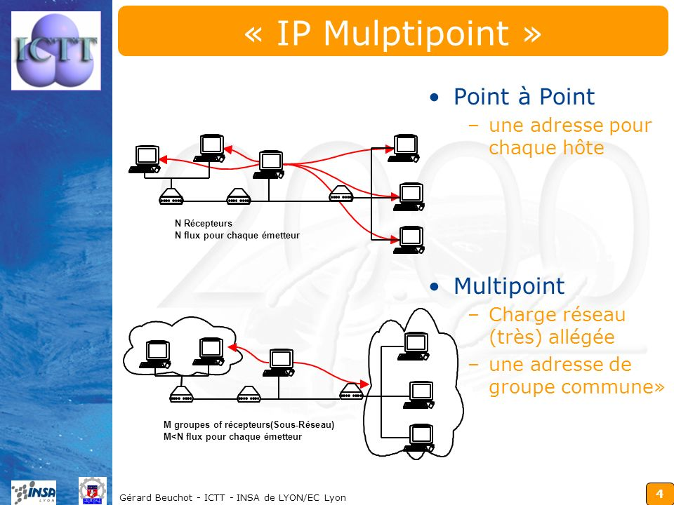 « IP Mulptipoint » Point à Point Multipoint