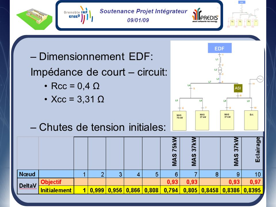 Impédance de court – circuit: