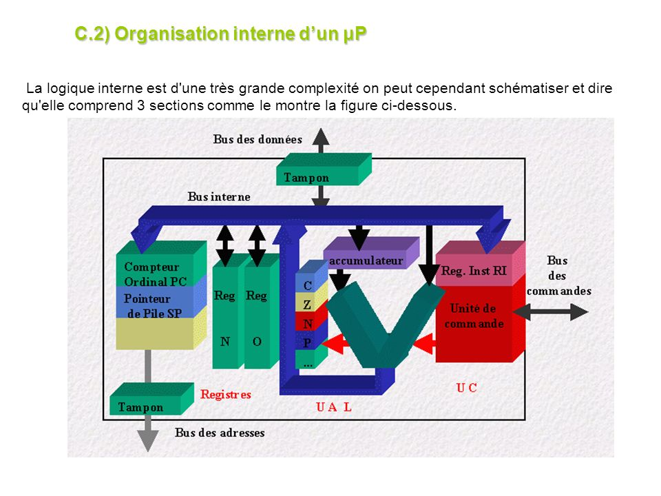 C.2) Organisation interne d'un μP