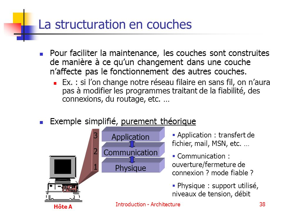 La structuration en couches