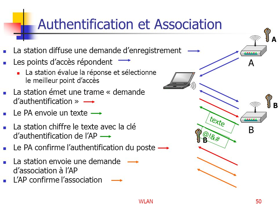 Authentification et Association