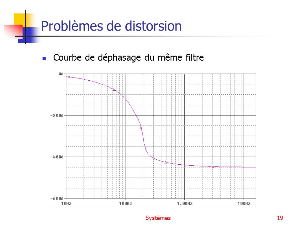 Problèmes de distorsion
