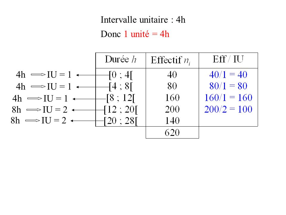 Intervalle unitaire : 4h
