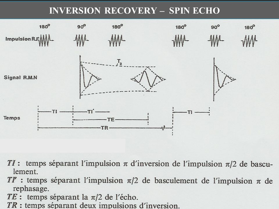 INVERSION RECOVERY – SPIN ECHO