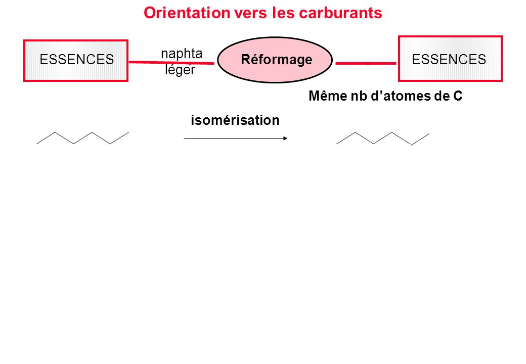 Orientation vers les carburants