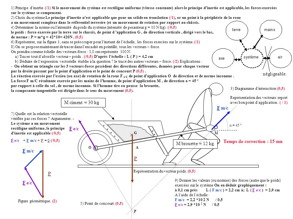 3) Diagramme d'interaction (0,5)