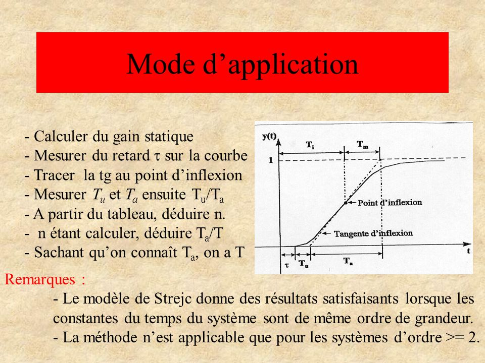 Mode d'application Calculer du gain statique