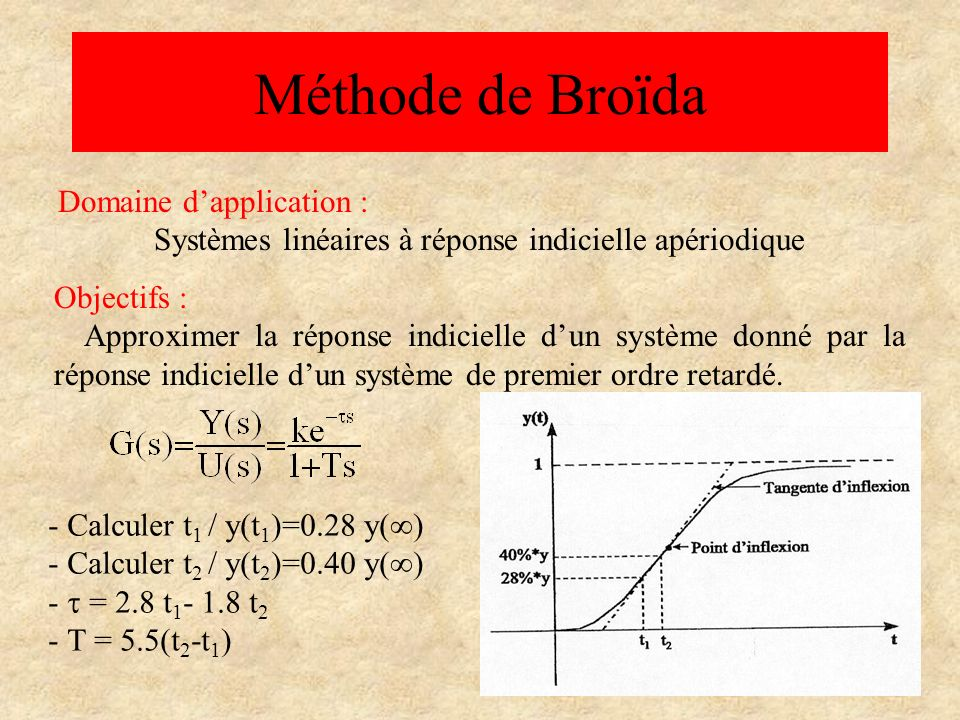 Méthode de Broïda Domaine d'application :