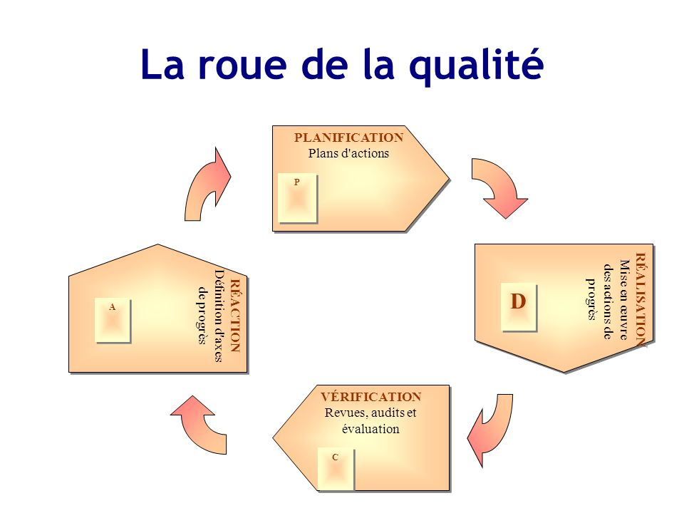 La roue de la qualité D PLANIFICATION Plans d actions