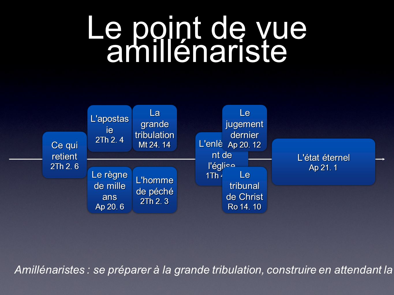 Le point de vue amillénariste