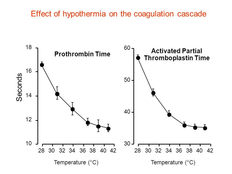 Effect of hypothermia on the coagulation cascade