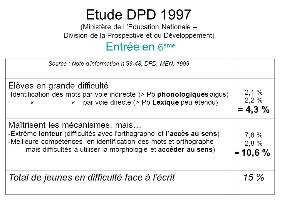 Source : Note d'information n°99-48, DPD, MEN, 1999