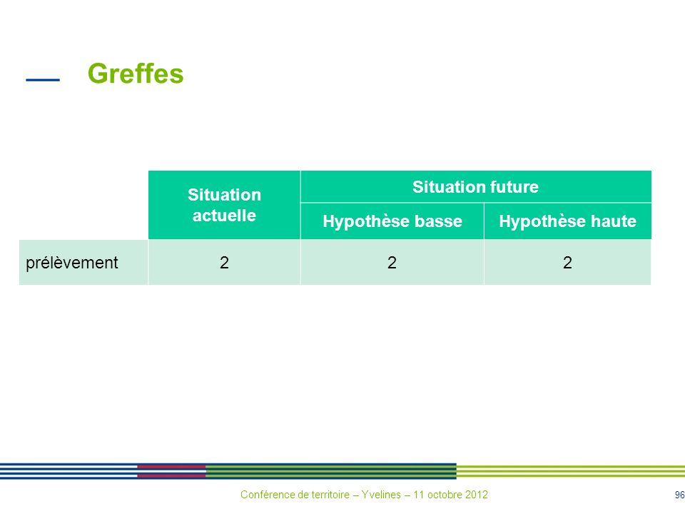 Greffes Situation actuelle Situation future Hypothèse basse