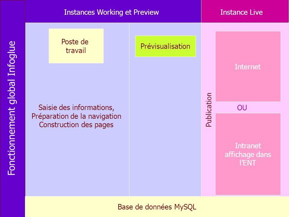 Fonctionnement global Infoglue