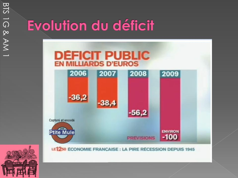 Evolution du déficit BTS 1G & AM 1
