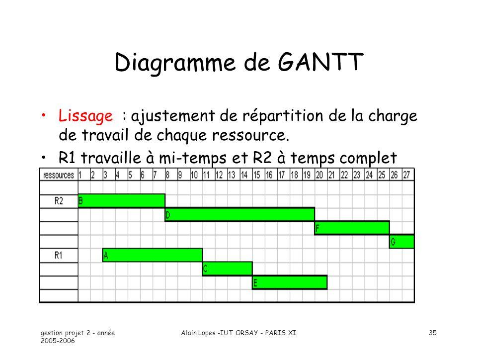 Cours gestion de projet partie 4 planification de projet ppt video 35 alain lopes iut orsay paris xi diagramme de gantt lissage ccuart Choice Image