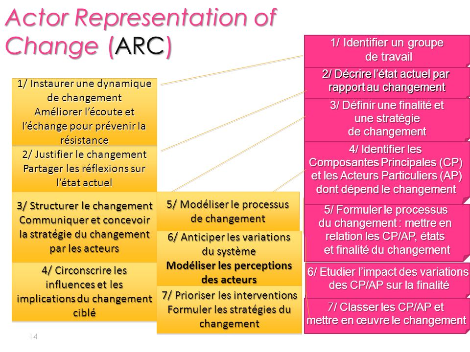 Actor Representation of Change (ARC)