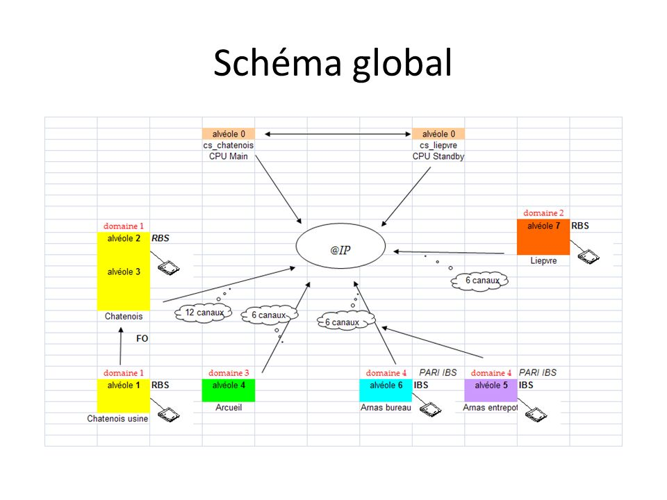 Schéma global