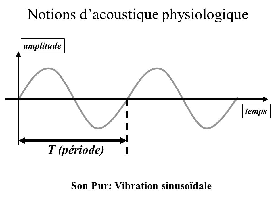 Notions d'acoustique physiologique