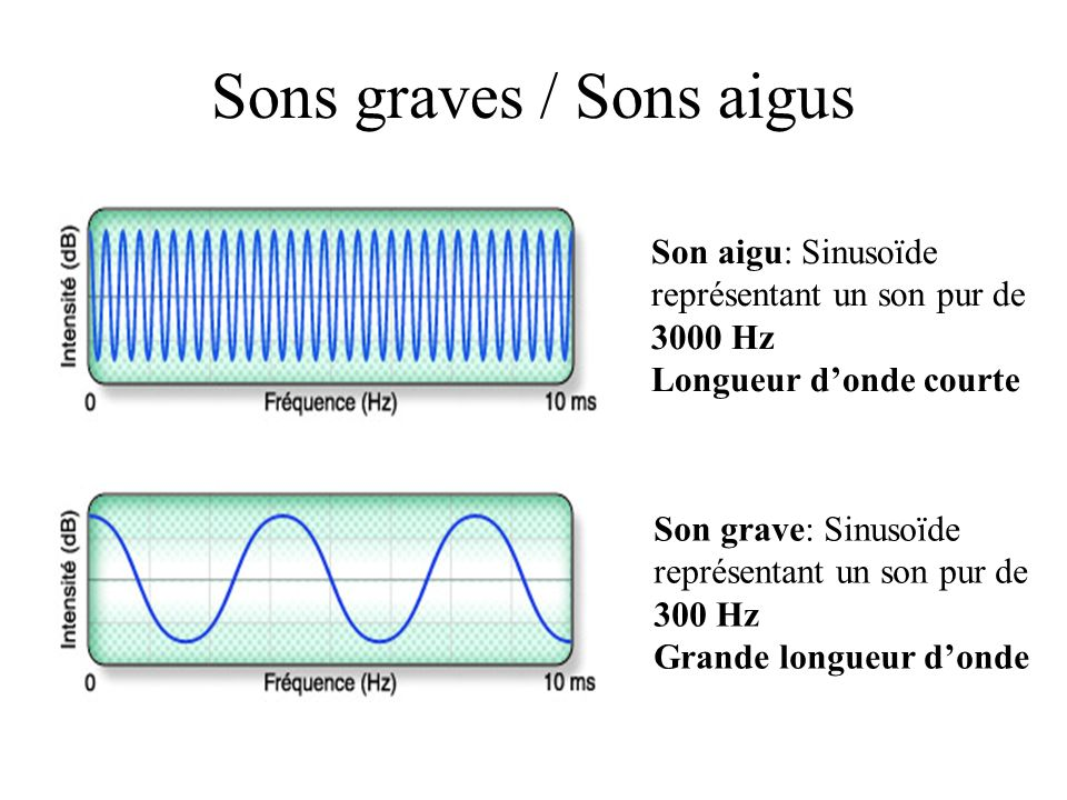 Sons graves / Sons aigus