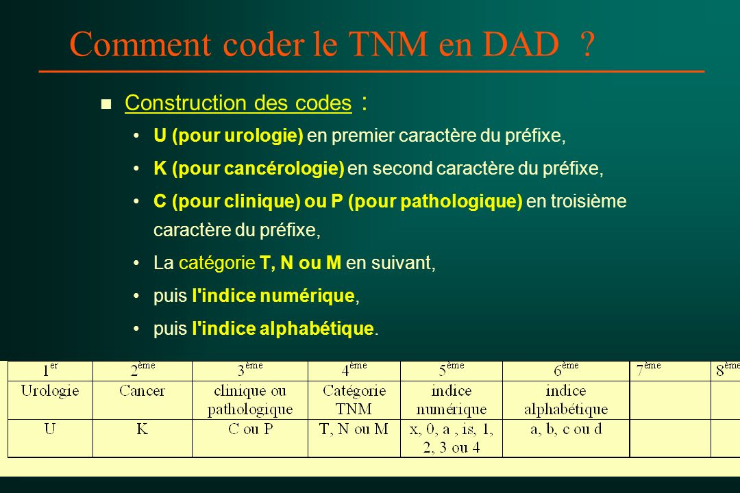 Comment coder le TNM en DAD