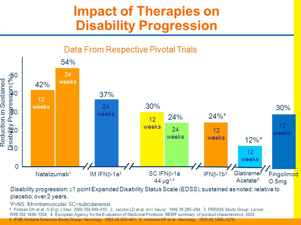Impact of Therapies on Disability Progression
