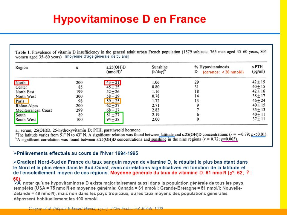Hypovitaminose D en France
