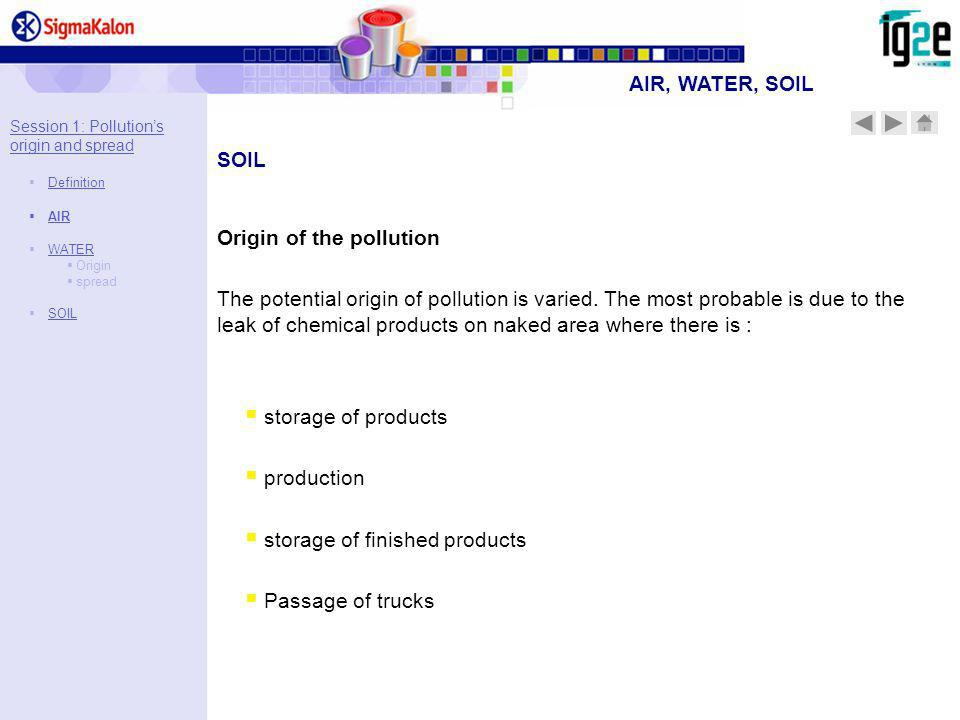 Origin of the pollution