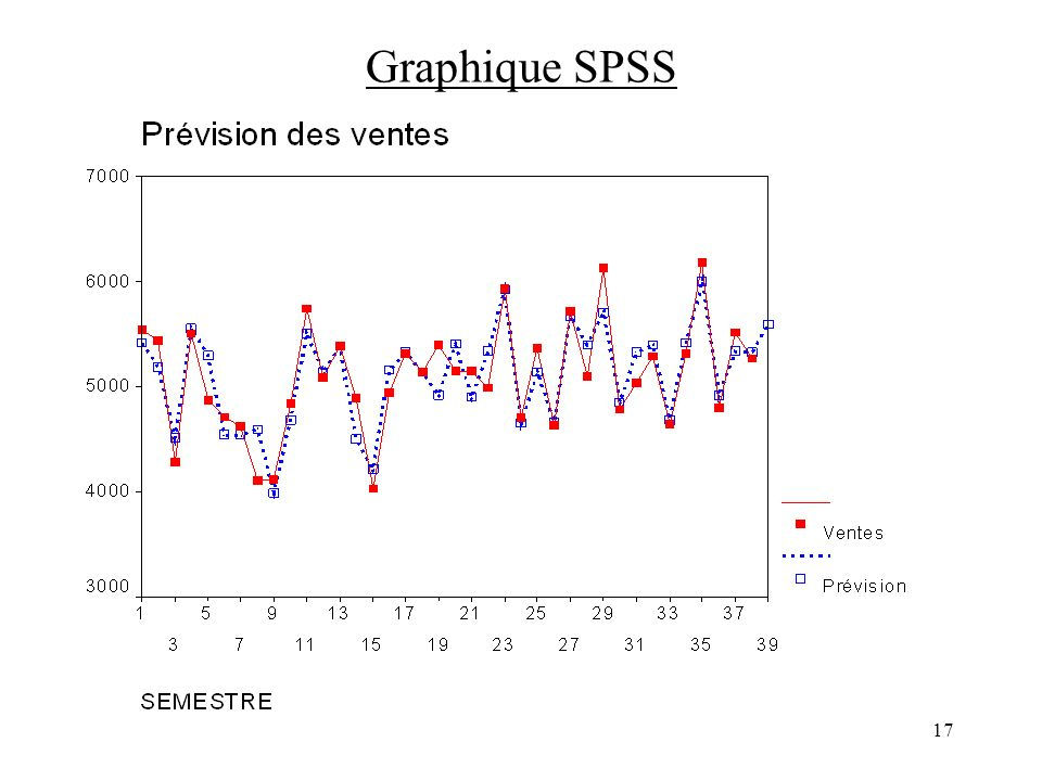 Graphique SPSS
