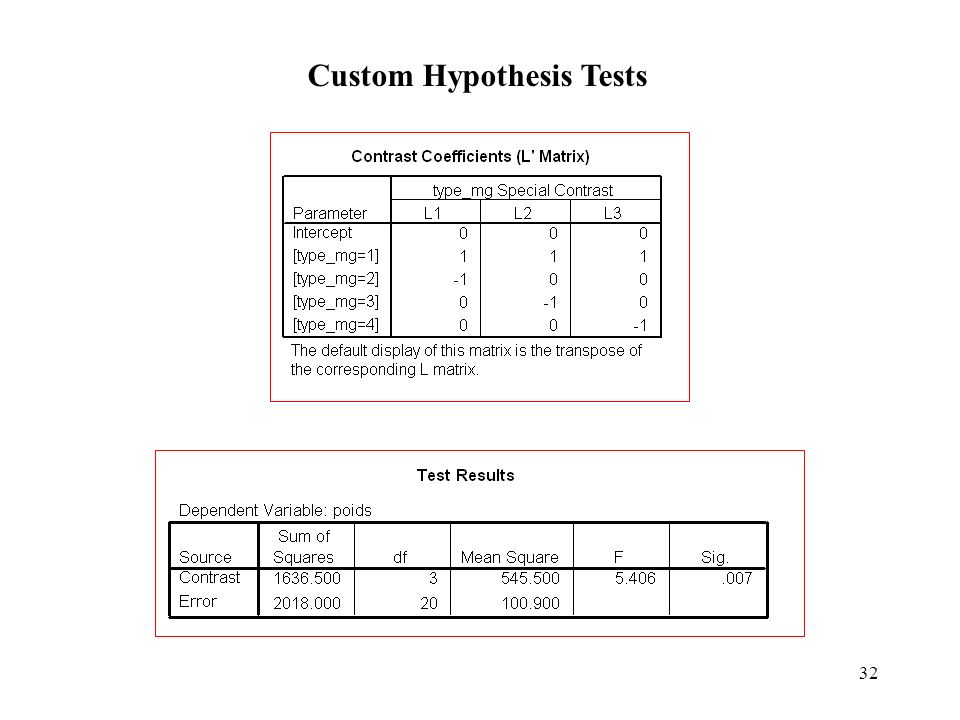 Custom Hypothesis Tests