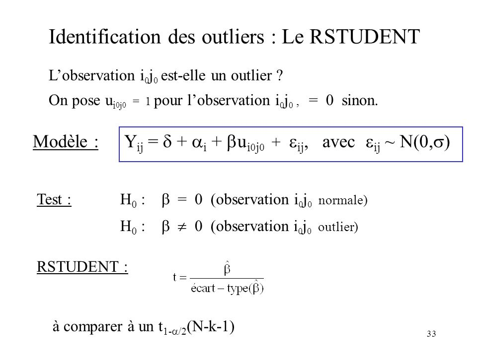 Identification des outliers : Le RSTUDENT