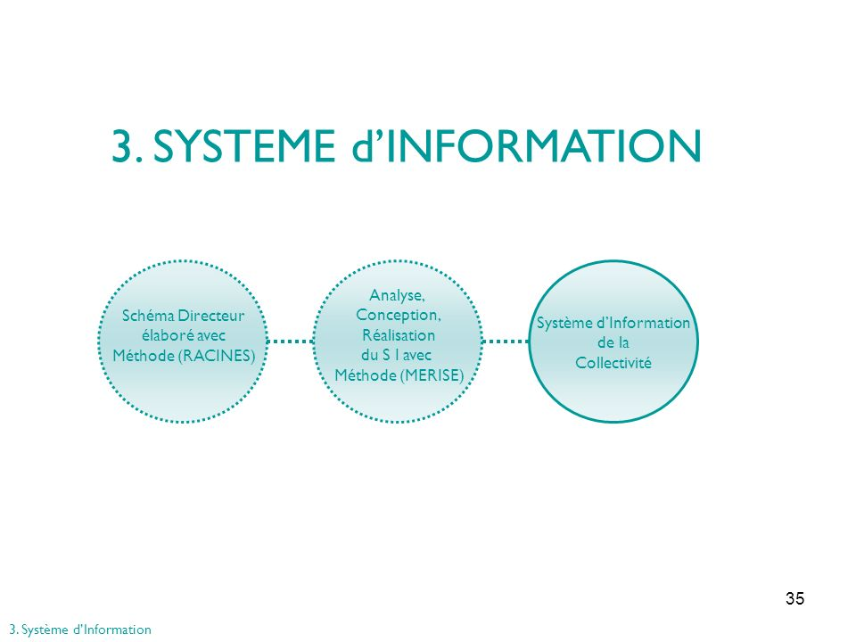 3. SYSTEME d'INFORMATION