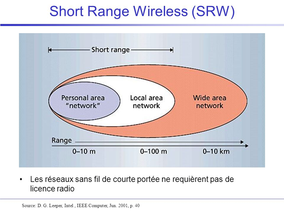 Short Range Wireless (SRW)