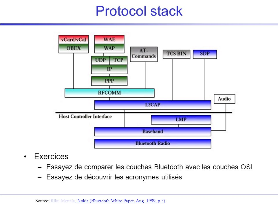 Protocol stack Exercices