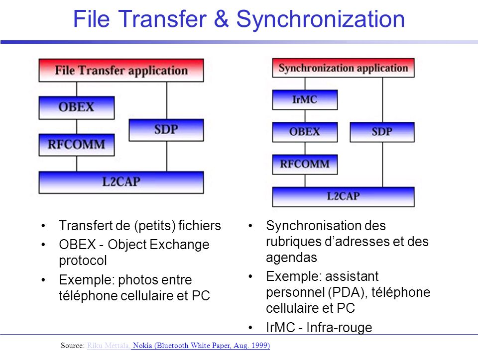 File Transfer & Synchronization