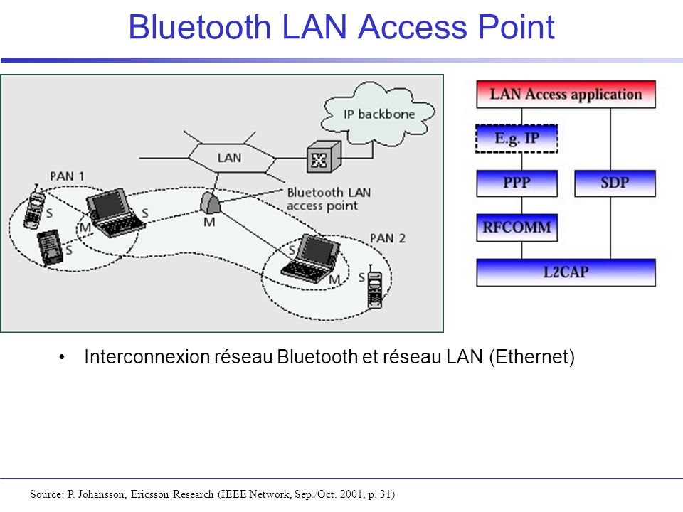 Bluetooth LAN Access Point