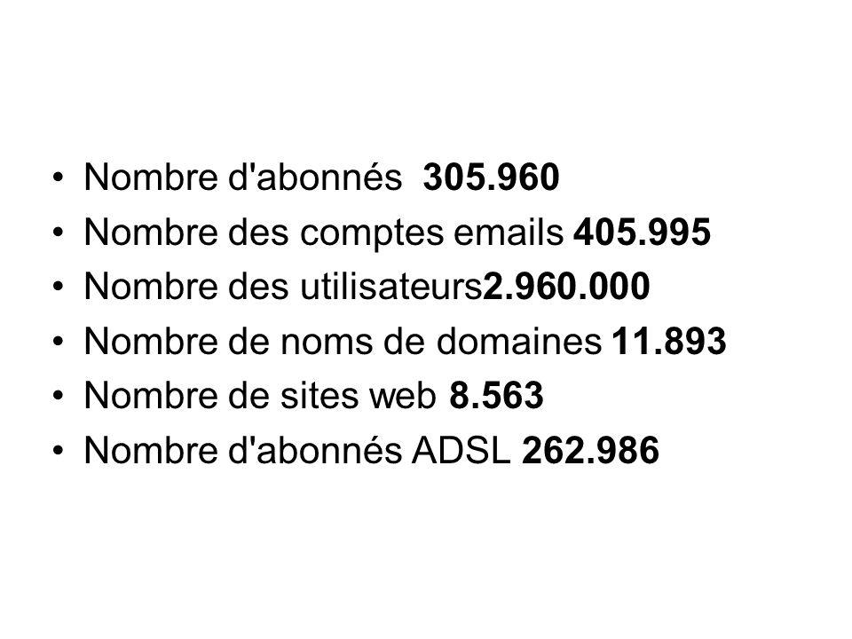 Sites de rencontre nombre d'abonnés