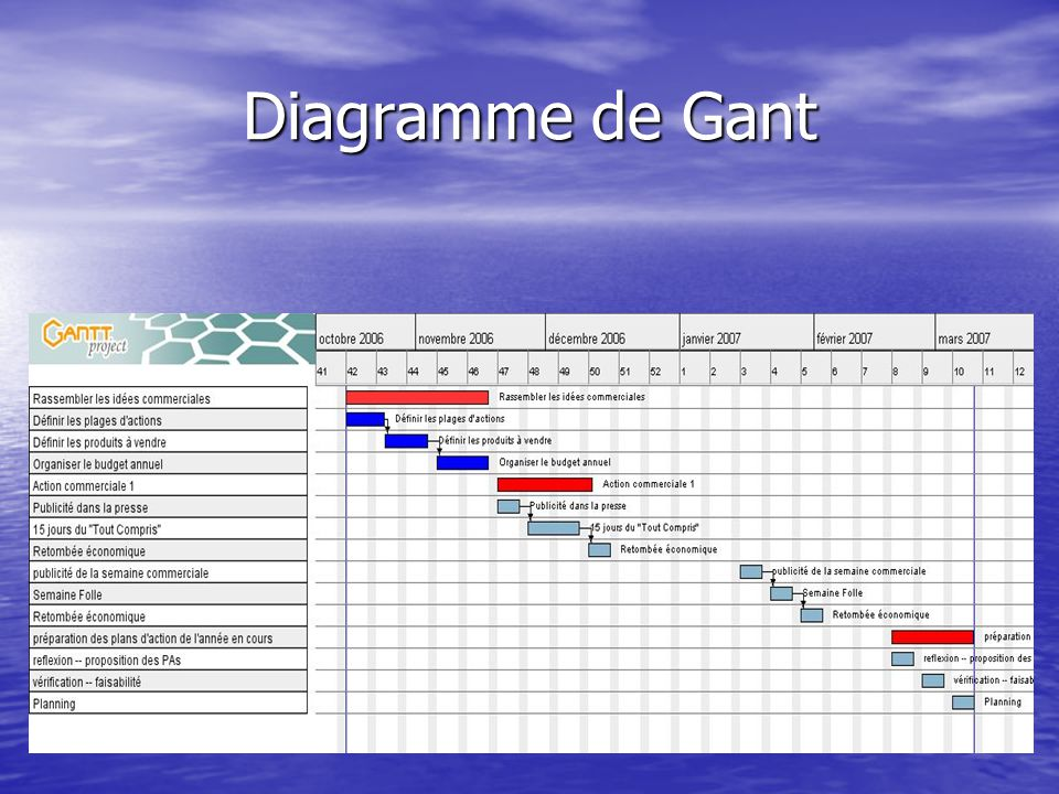 Conduite de projet commerciaux ppt tlcharger 21 diagramme de gant insrer limage du diagramme de gantt concernant le rtroplanning ccuart Choice Image
