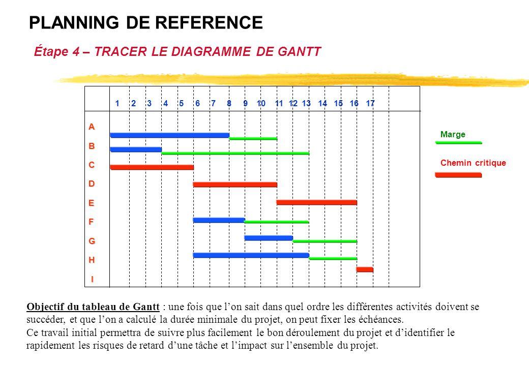 Vue densemble le cycle dun projet ppt tlcharger planning de reference tape 4 tracer le diagramme de gantt ccuart Image collections