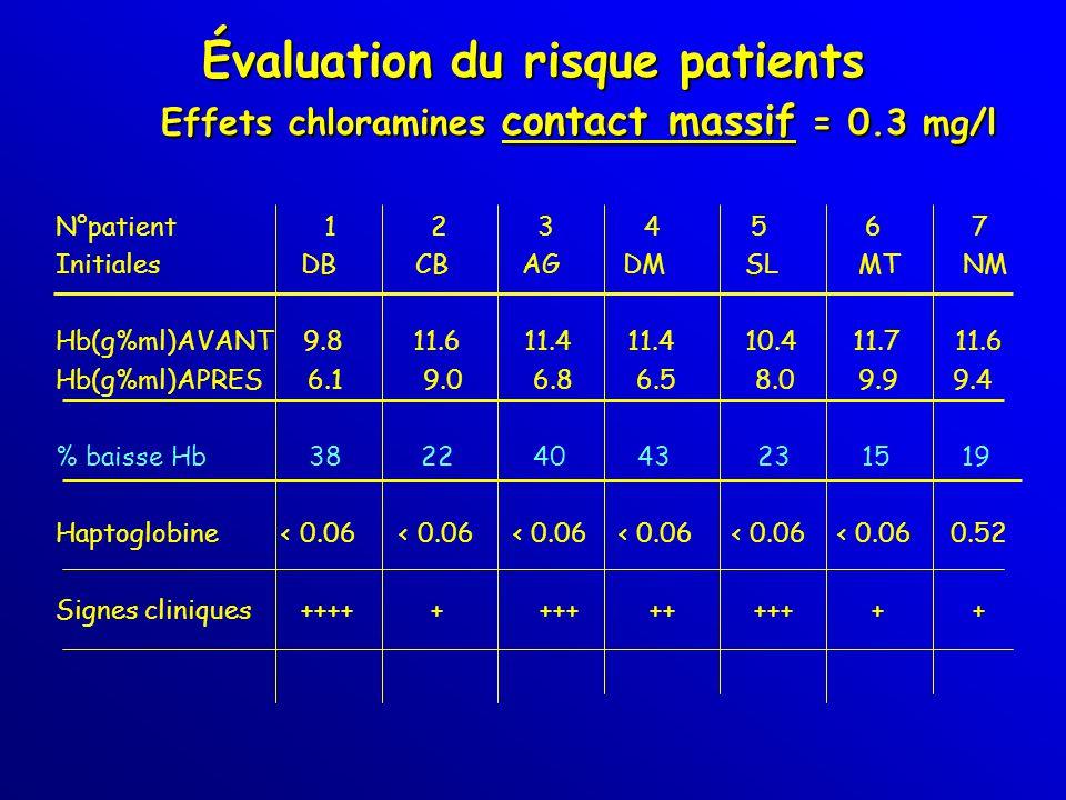 SECURITE SANITAIRE Les polluants de l eau pour hémodialyse - ppt ... e7ccd57a240