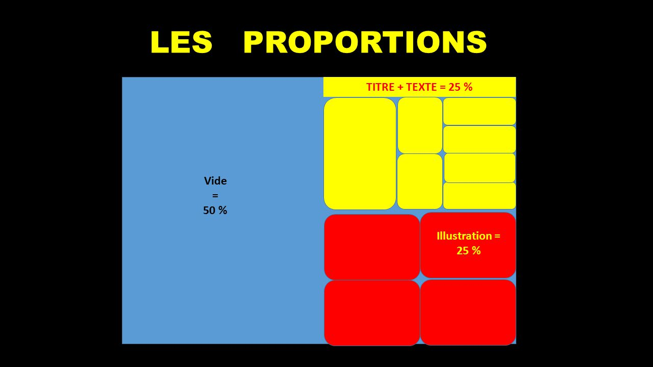 LES PROPORTIONS TITRE + TEXTE = 25 % Vide = 50 % Illustration = 25 %