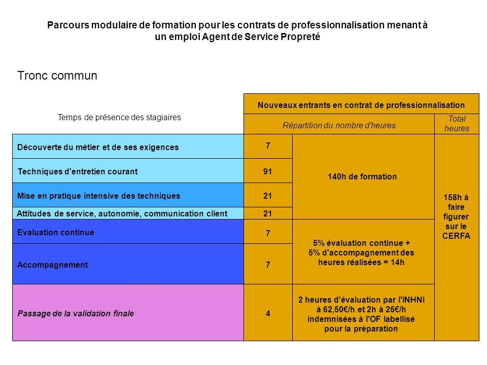 les formations conduisant