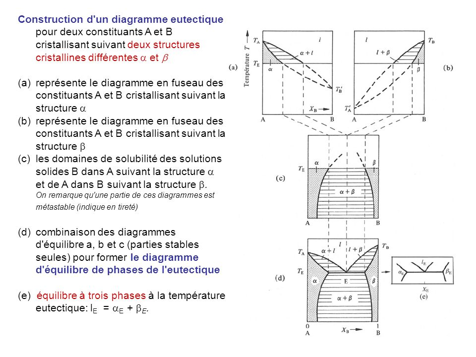 construction diagramme dorgel alliages et diagrammes de phases - ppt télécharger