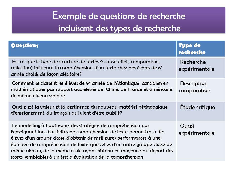 Exemple D Objectifs Et De Questions De Recherche Ppt Video Online